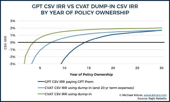 CPT CSV IRR vs CVAT Dump-In CSV IRR By Year Of Policy Ownership