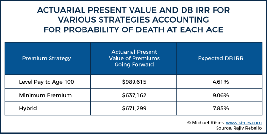 Actuarial Present Value And DB IRR For Various Strategies Accounting For Probability Of Death At Each Age