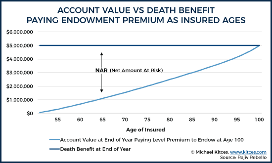 Account Value vs Death Benefit Paying Endowment Premium As Insured Ages