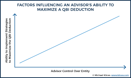 Factors Influencing An Advisor's Ability To Maximize A QBI Deduction