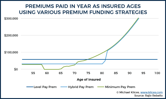 Premiums Paid In Year As Insured Ages Using Various Premium Funding Strategies