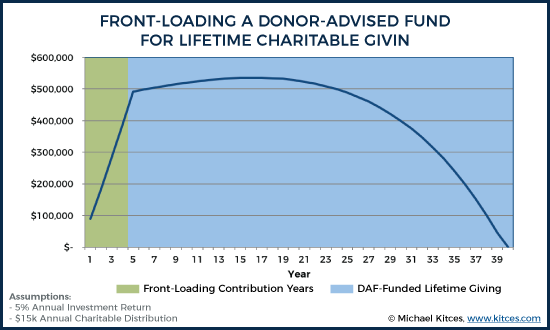 End Of Year Donor-Advised Fund Value