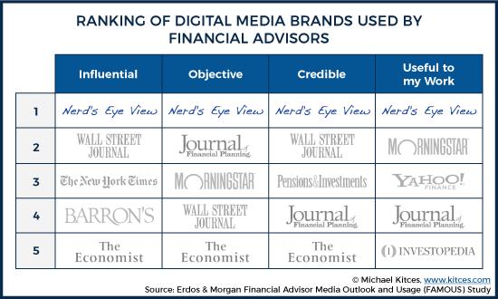 Ranking Of Digital Media Brands Used By Financial Advisors