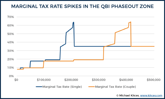 Marginal Tax Rate Spikes In The QBI Phaseout Zone