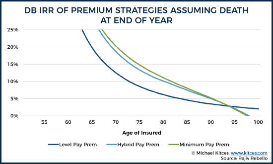 Death Benefit IRR Of Premium Strategies Assuming Death At End Of Year