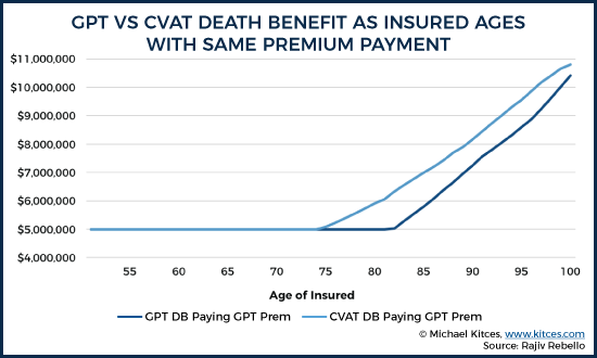 CPT vs CVAT Death Benefit As Insured Ages With Same Premium Payment