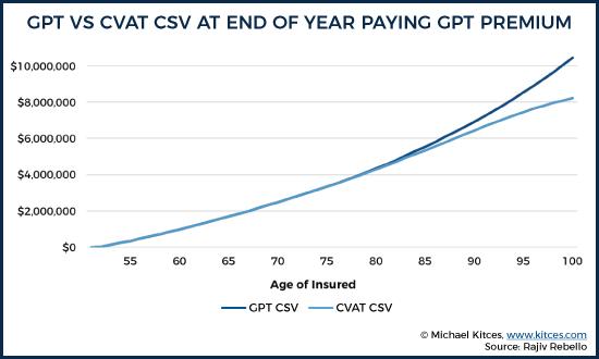 GPT vs CVAT CSV At End Of Year Paying GPT Premium