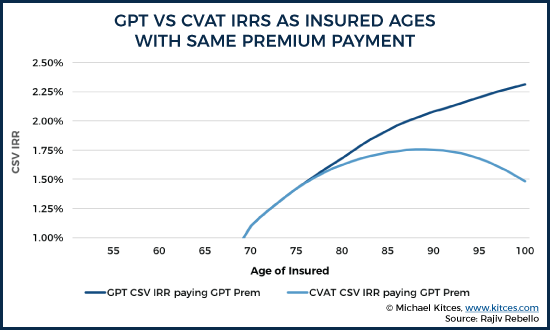 GPT vs CVAT IRRs As Insured Ages With Same Premium Payment