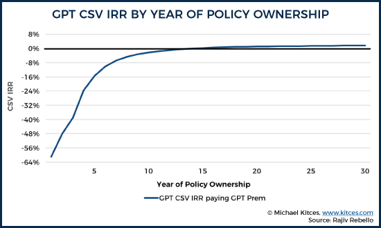 CPT CSV IRR By Year Of Policy Ownership