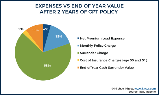 Expenses vs End Of Year Value After 2 Years Of GPT Policy