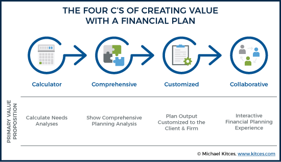 The Four Cs Of Creating Value With A Financial Plan