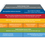 Hierarchy Of Tax Preferenced Savings Vehicles