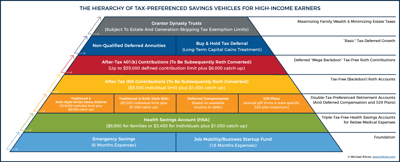 Tax preferred savings and investment accounts metropole maritime investments