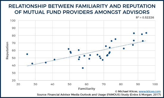Fund Provider Familiarity vs Reputation