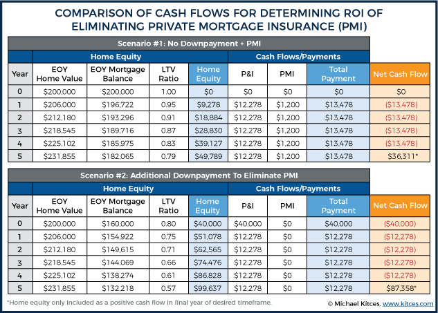 Comparison of Cash Flows For Determining ROI Of Eliminating Private Mortgage Insurance (PMI)
