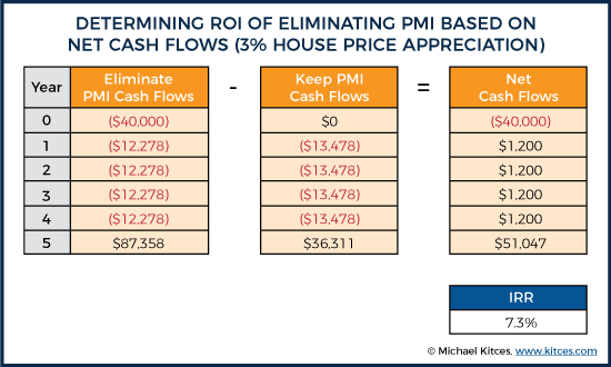 Determining ROI Of Eliminating PMI Based On Net Cash Flows (3% House Price Appreciation)