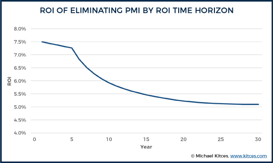 ROI Of Eliminating PMI By Mortgage Time Horizon