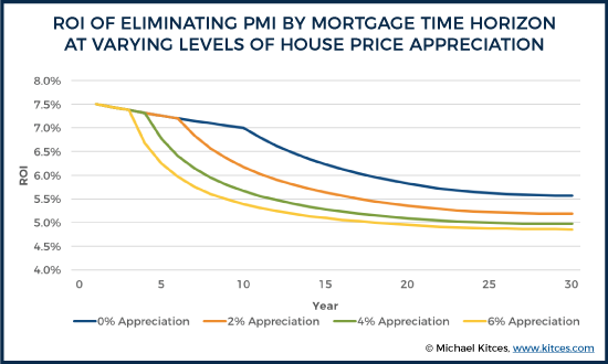 ROI Of Eliminating PMI By Mortgage Time Horizon At Varying Levels Of House Price Appreciation