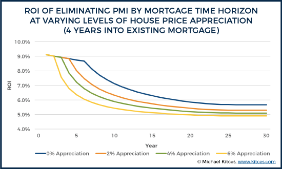 ROI Of Eliminating PMI By Mortgage Time Horizon At Varying Levels Of House Price Appreciation (4 Years Into Existing Mortgage)