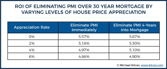 ROI Of Eliminating PMI Over 30 Year Mortgage By Varying Levels Of House Price Appreciation