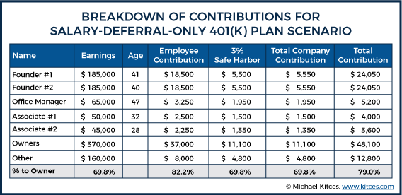 Breakdown Of Contributions For Salary - Deferral - Only 401k Plan Scenario