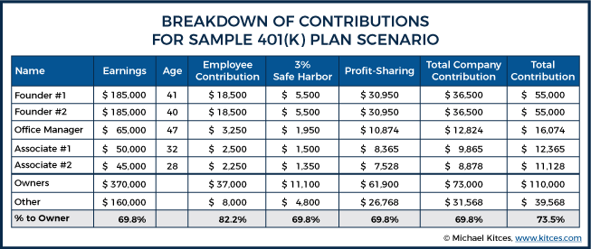 Breakdown Of Contributions For Sample 401k Plan Scenario