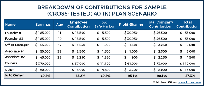 Breakdown Of Contributions For Sample - Cross-Tested - 401k Plan Scenario