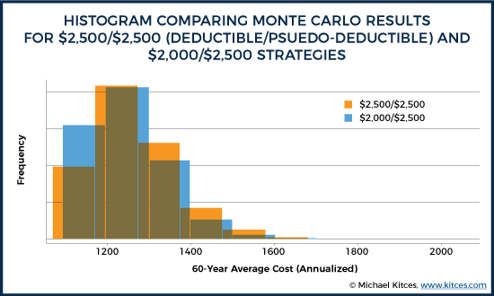 Histogram Comparing Monte Carlo Results For Pseudo-Deductible Strategies