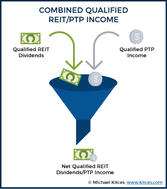 Combined Qualified REIT PTP Income 2