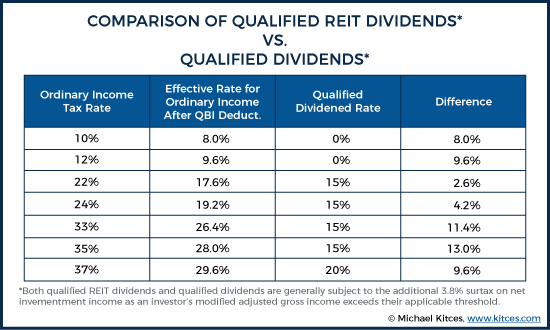 Comparison of Qualified REIT Dividends vs Qualified Dividends