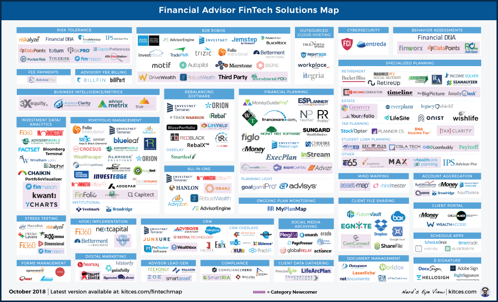 Financial Advisor FinTech Solutions Map