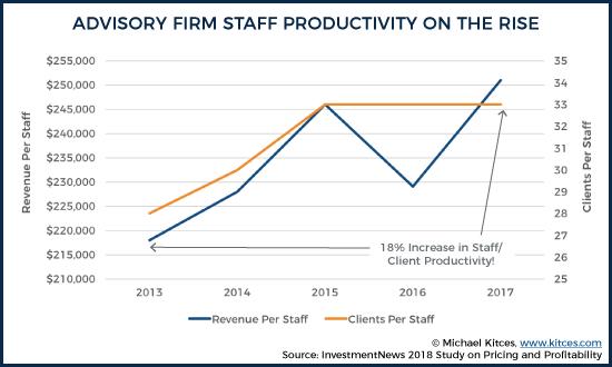 Advisory Firm Staff Productivity 3