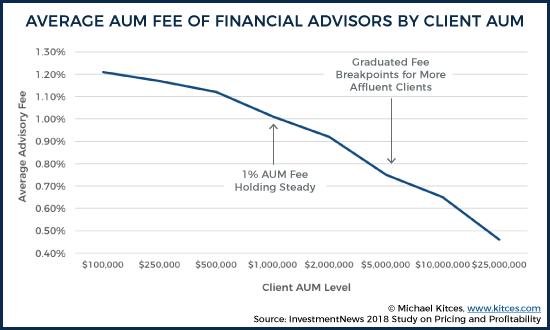 Average AUM Fee by Client AUM 6