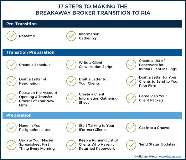 17 Steps Make the Breakaway Transition from Broker to RIA