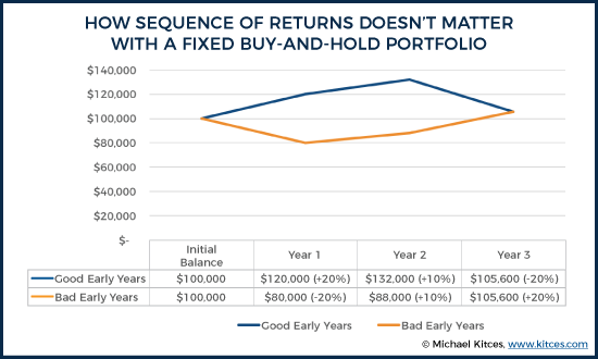 How Sequence of Returns Does Not Matter With a Fixed Buy and Hold Portfolio