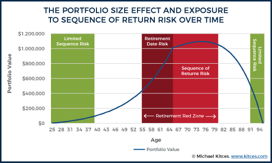 Portfolio Size Effect and Exposure to Sequence of Return Risk Over Time
