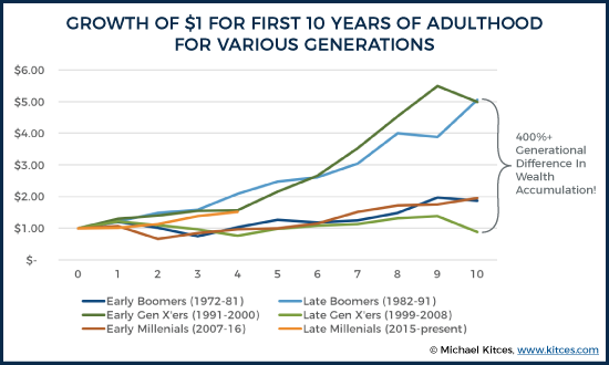 Portfolio Growth for First 10 Years of Adulthood for Various Generations