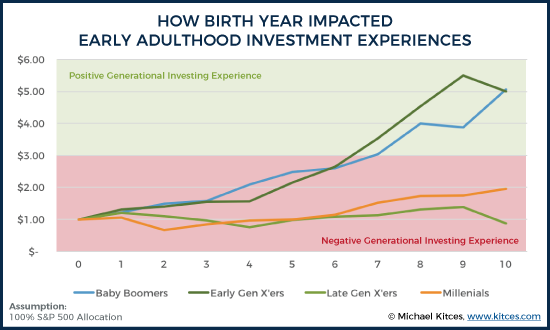 How Birth Year Impacted Early Adulthood Investment Experiences