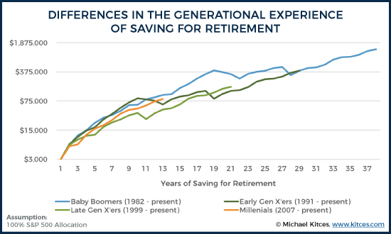 Differences in the Generational Experience of Saving for Retirement