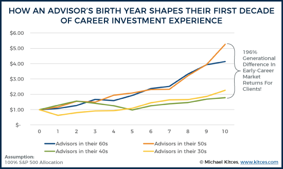 How an Advisors Birth Year Affects Their Investment Experience