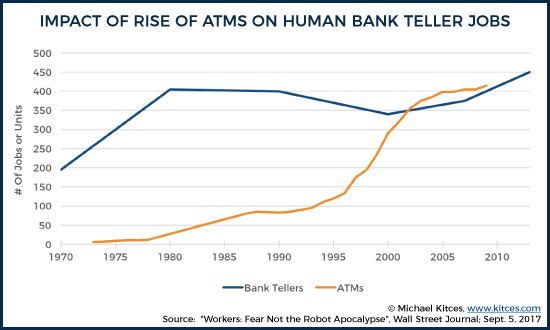 Impact of Rise of ATMs on Bank Teller Jobs 5