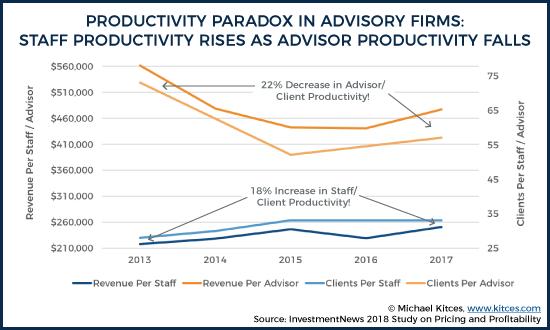 Productivity Paradox in Advisory Firms 4
