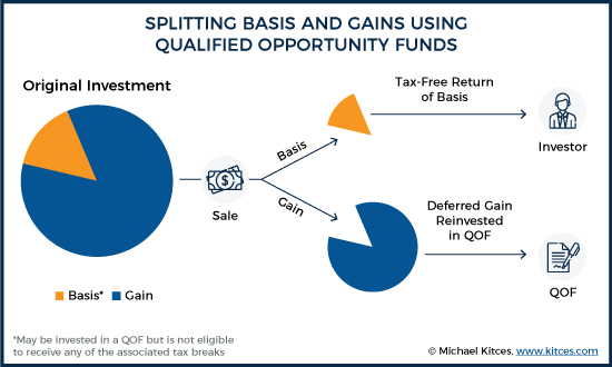 Splitting Basis and Gains Using Qualified Opportunity Funds 3