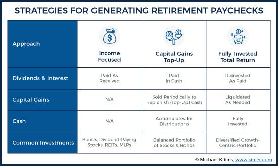 Strategies for Generating Retirement Paychecks