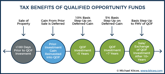 Tax Benefits of Qualified Opportunity Funds 1