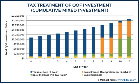 Tax Treatment of QOF Investment - Cumulative Mixed Investment