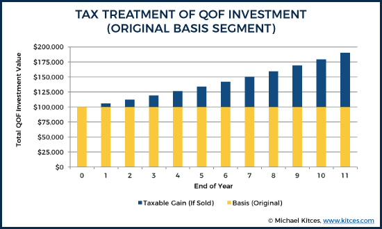 Tax Treatment of QOF Investment - Original Basis Segment
