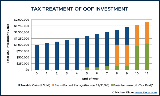 Tax Treatment of QOF Investment