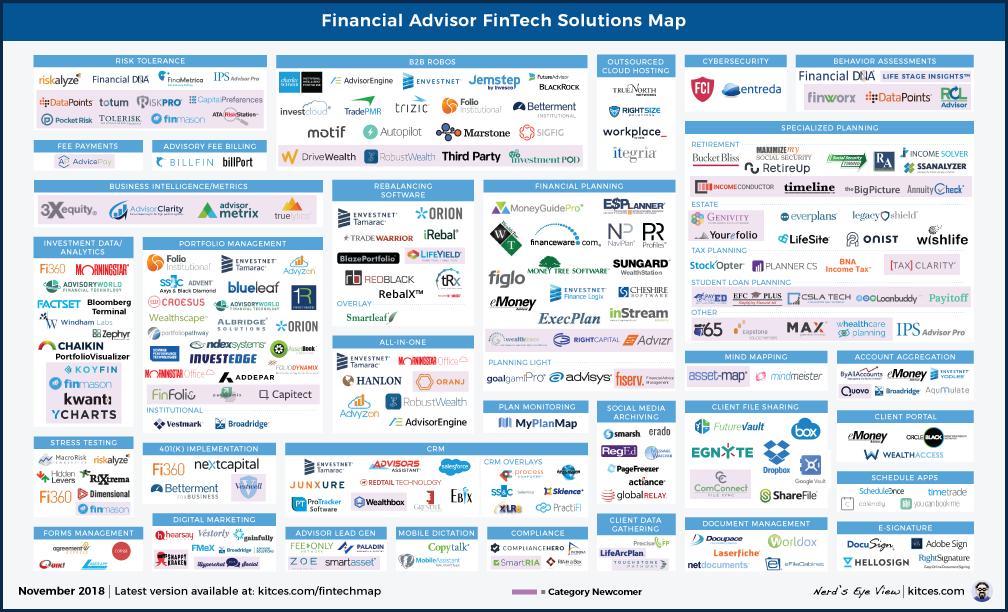 Financial Advisor FinTech Solutions Map