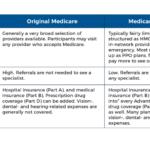 Comparing Original Medicare to Medicare Advantage